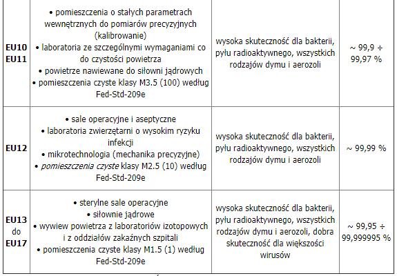 klasyfikacja filtrów